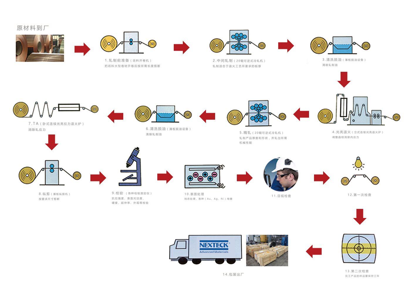 合金材料生产流程